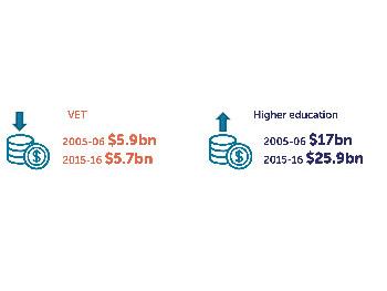 Spending Patterns Show Education, Jobs Evidence Ignored